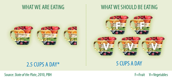 The Colors of Health® Takes On the Challenge of Increasing